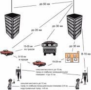 Влияние мощности радиостанции на дальность связи ultratel.ru